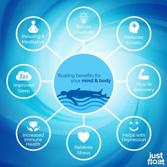 Floating Benefits